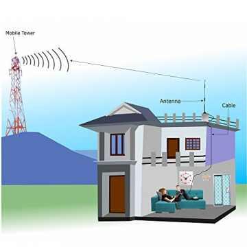 Tashqi 3G 4G LTE antenna tanlashda tavsiyalar