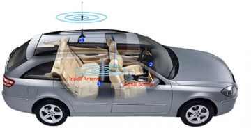 GSM 3G усилители сигнала для авто: как положить конец разрывам связи и медленному интернету за рулем?